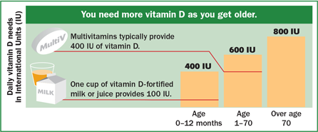 Chart showing how you need more vitamin D as you get older. Multivitamins typically provide 400 IU of vitamin D. One cup of vitamin D fortified milk or juice provides 100 IU.